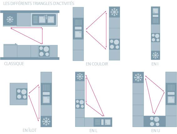 distance entre ilot central et plan de travail. Black Bedroom Furniture Sets. Home Design Ideas