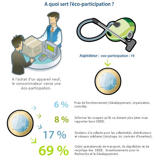 Décomposition de l'éco-participation