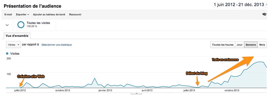 Google Analytics - Nombre de visiteurs - Assistance Technic 26