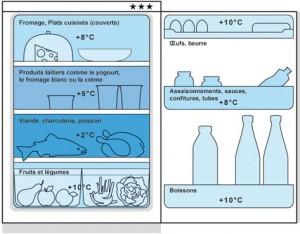 Exemple de rangement du réfrigérateur, AT26